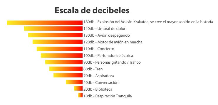 Escala de Decibeles - Audífonos Audiser