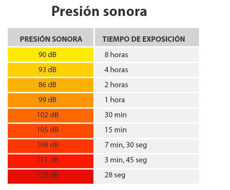 Presión Sonora Audífonos Audiser